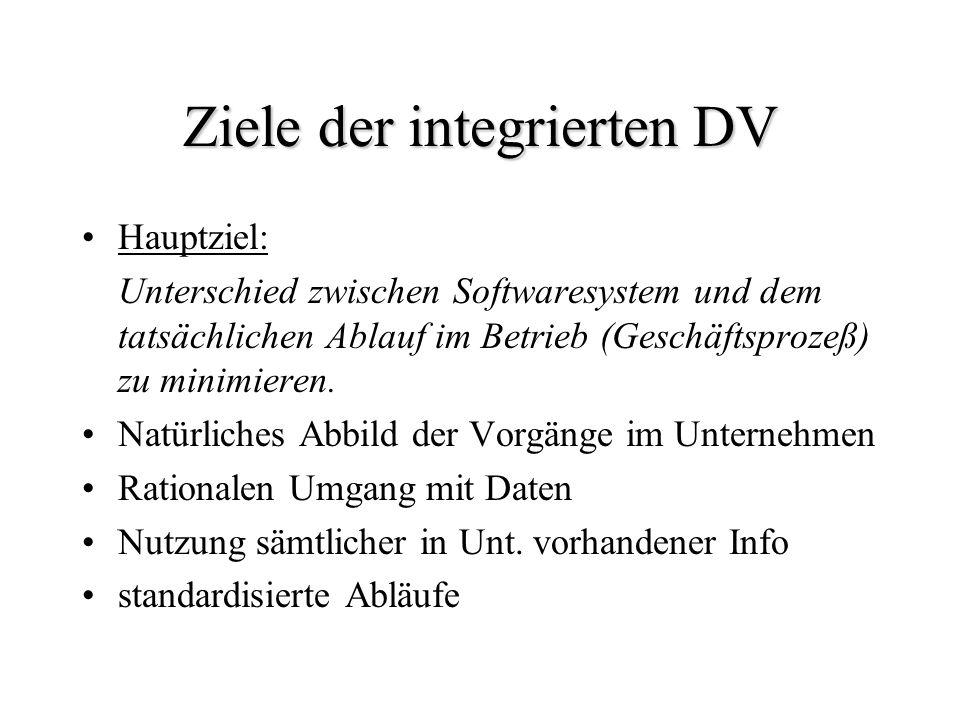 Ziele der integrierten DV Hauptziel: Unterschied zwischen Softwaresystem und dem tatsächlichen Ablauf im Betrieb (Geschäftsprozeß) zu minimieren. Natü