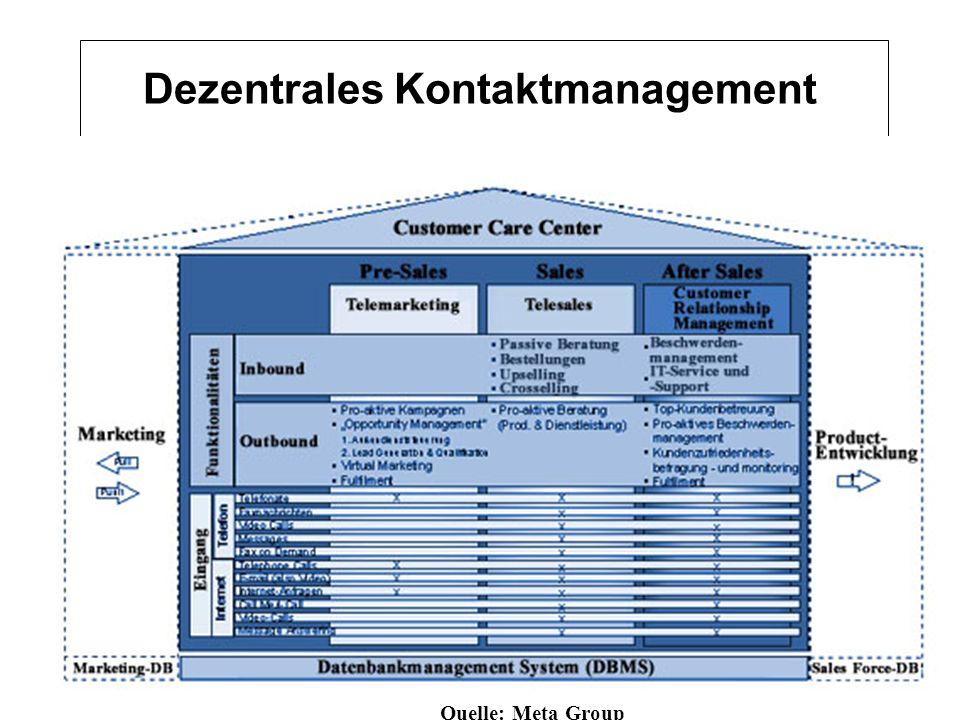 Dezentrales Kontaktmanagement Quelle: Meta Group