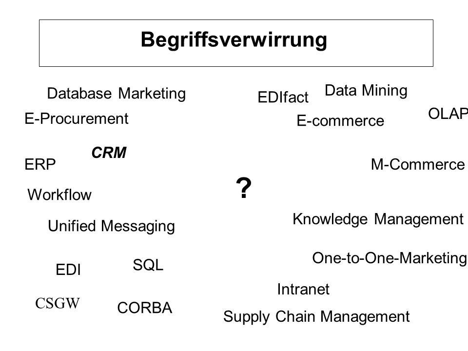 Integrierte IT-Unterstützung Ziel: Datenabgleich und Zugriff Quelle: Meta Group