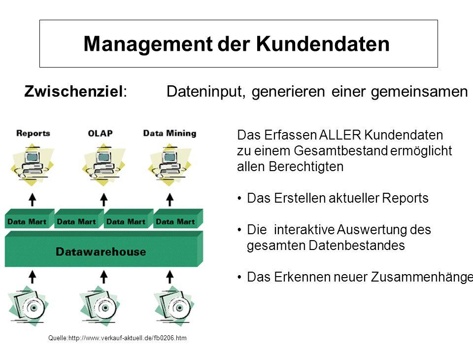 Management der Kundendaten Zwischenziel:Dateninput, generieren einer gemeinsamen Ebene Das Erfassen ALLER Kundendaten zu einem Gesamtbestand ermöglich