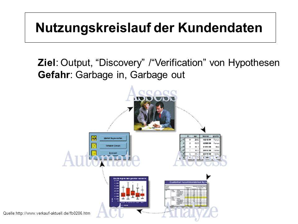 Nutzungskreislauf der Kundendaten Ziel: Output, Discovery /Verification von Hypothesen Gefahr: Garbage in, Garbage out Quelle:http://www.verkauf-aktue