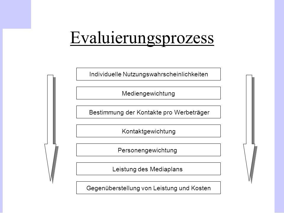 Evaluierungsprozess Mediengewichtung Bestimmung der Kontakte pro Werbeträger Kontaktgewichtung Personengewichtung Leistung des Mediaplans Gegenüberste