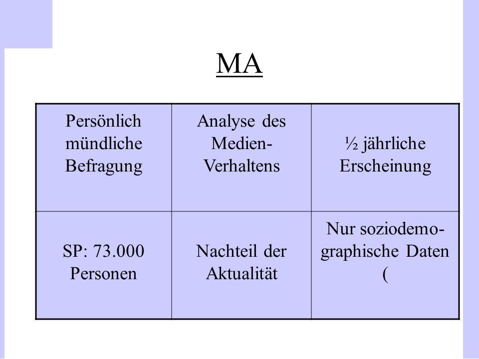 MA Persönlich mündliche Befragung Analyse des Medien- Verhaltens ½ jährliche Erscheinung SP: 73.000 Personen Nachteil der Aktualität Nur soziodemo- gr