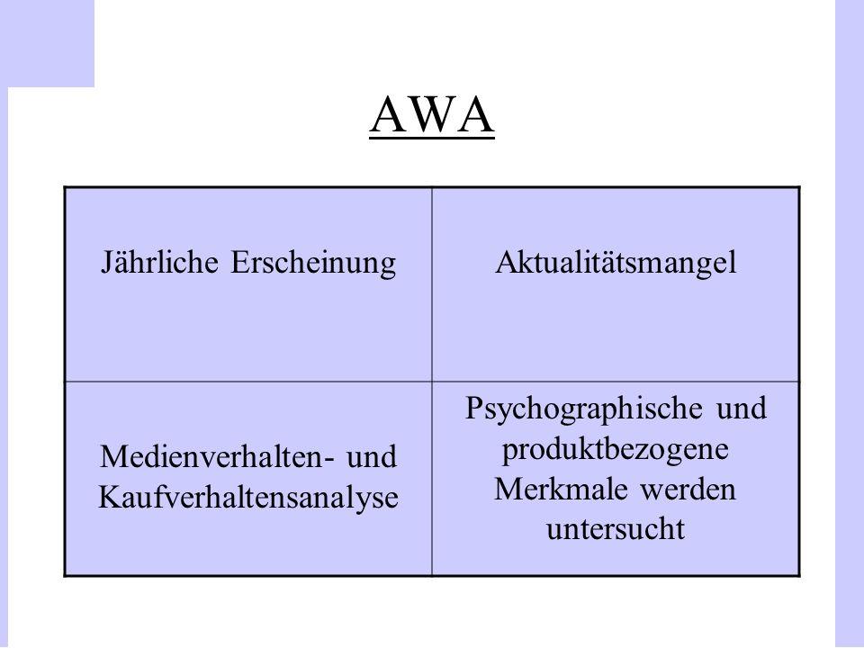 AWA Jährliche ErscheinungAktualitätsmangel Medienverhalten- und Kaufverhaltensanalyse Psychographische und produktbezogene Merkmale werden untersucht