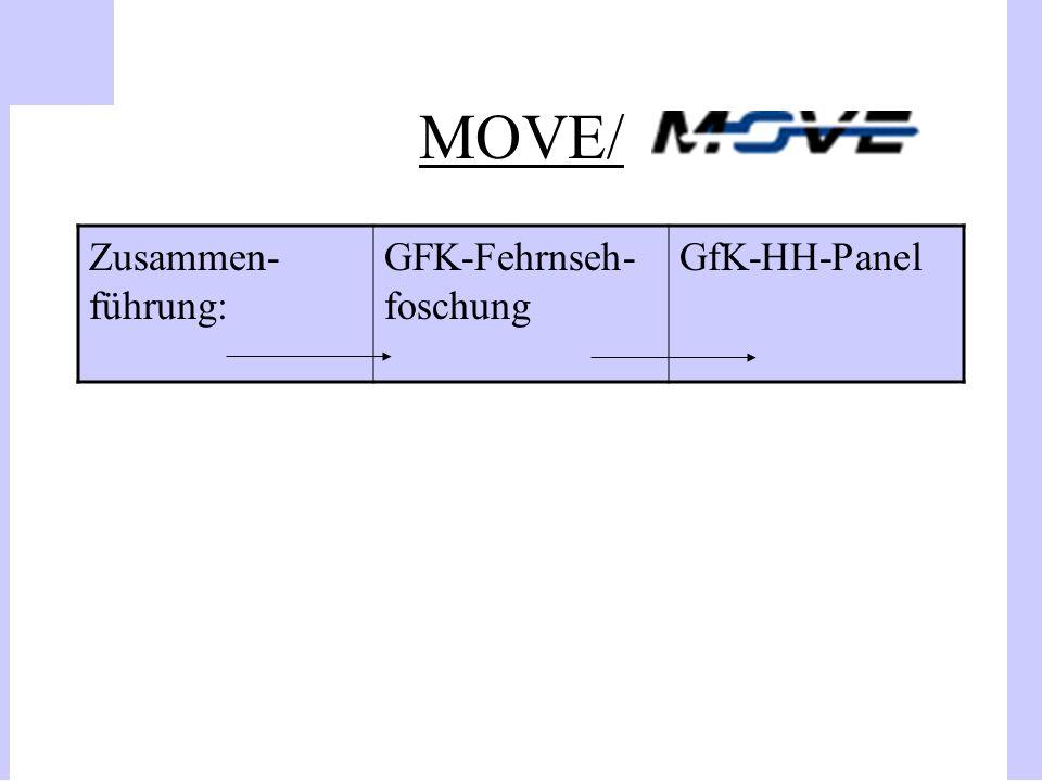 MOVE/ Zusammen- führung: GFK-Fehrnseh- foschung GfK-HH-Panel