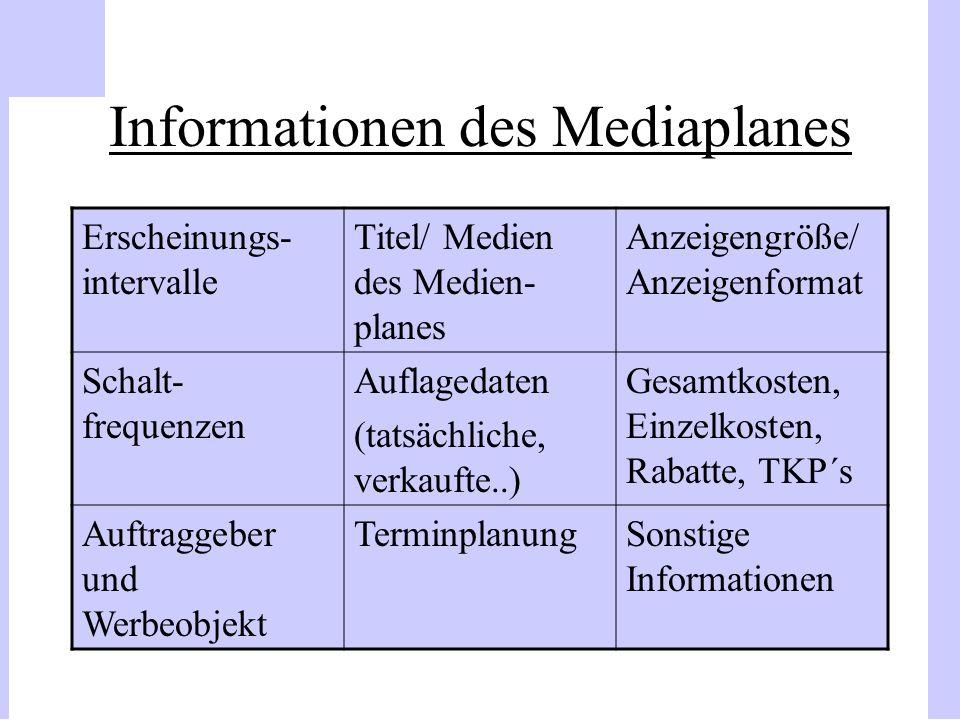 Informationen des Mediaplanes Erscheinungs- intervalle Titel/ Medien des Medien- planes Anzeigengröße/ Anzeigenformat Schalt- frequenzen Auflagedaten