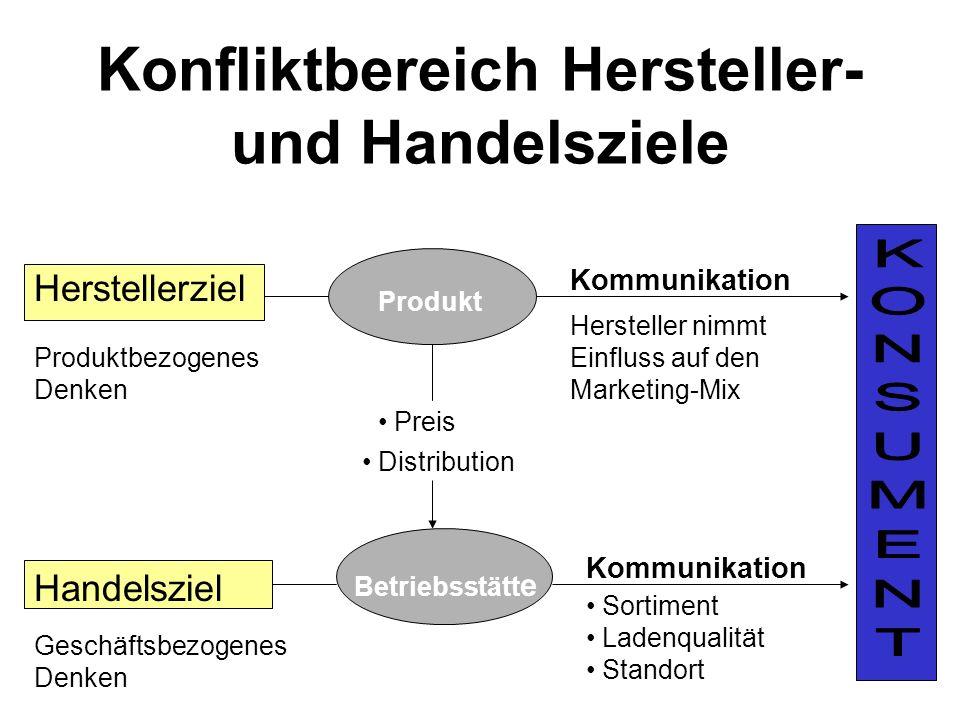 Möglichkeiten der Konfliktlösung Klassischer Ansatz: Push-Strategie Pull-Strategie Realitätsnahe Ansätze: Umgehungsstrategie Ausweichstrategie Konfliktstrategie Kooperationsstrategie Anpassungsstrategie Strategische Neuausrichtung