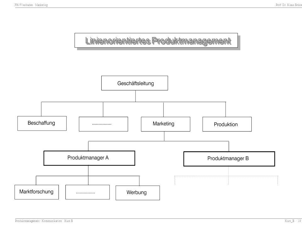 FH-Wiesbaden / Marketing Prof. Dr. Klaus Brüne Produktmanagement / Kommunikation Kurs B Kurs_B / 19 Linienorientiertes Produktmanagement Linienorienti
