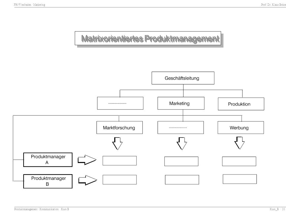FH-Wiesbaden / Marketing Prof. Dr. Klaus Brüne Produktmanagement / Kommunikation Kurs B Kurs_B / 20 Matrixorientiertes Produktmanagement