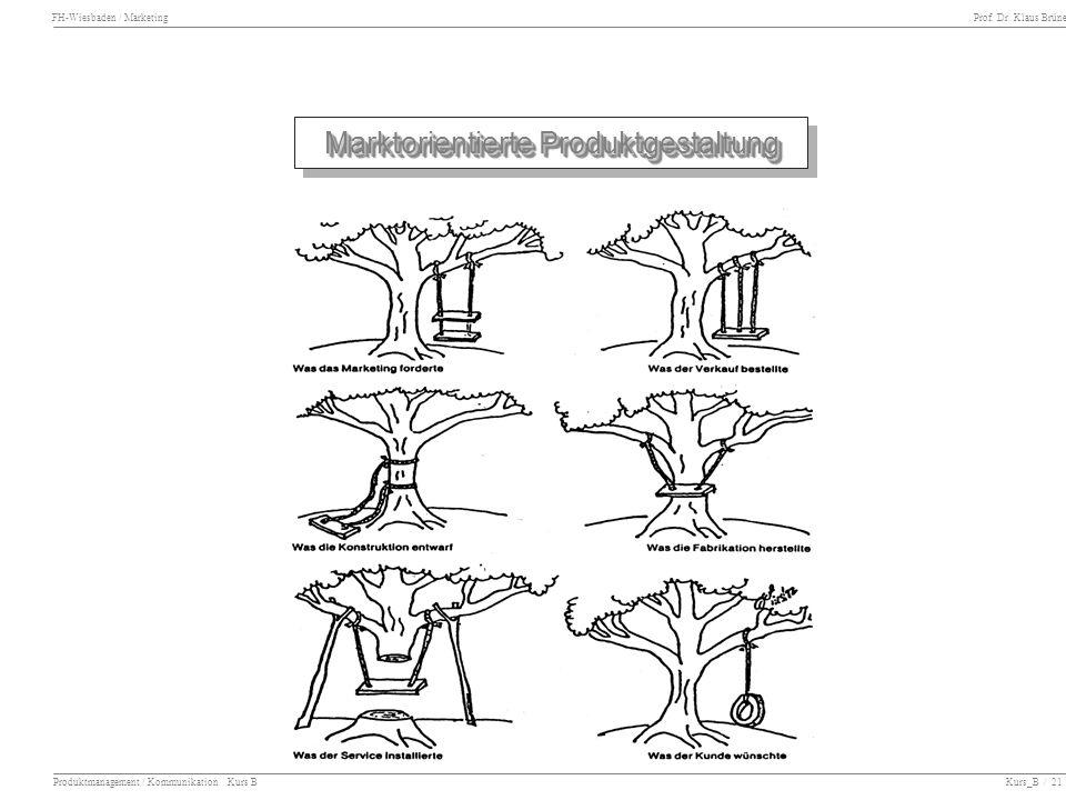 FH-Wiesbaden / Marketing Prof. Dr. Klaus Brüne Produktmanagement / Kommunikation Kurs B Kurs_B / 21 Marktorientierte Produktgestaltung