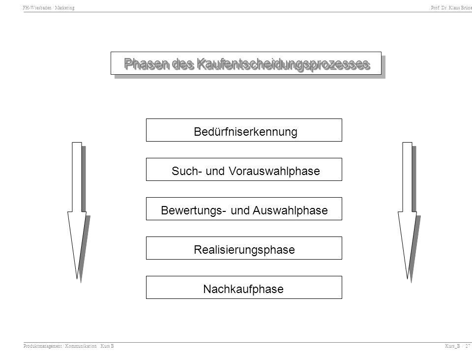 FH-Wiesbaden / Marketing Prof. Dr. Klaus Brüne Produktmanagement / Kommunikation Kurs B Kurs_B / 27 Phasen des Kaufentscheidungsprozesses Phasen des K