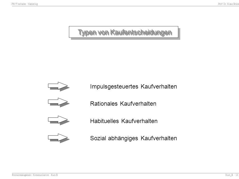 FH-Wiesbaden / Marketing Prof. Dr. Klaus Brüne Produktmanagement / Kommunikation Kurs B Kurs_B / 28 Typen von Kaufentscheidungen Typen von Kaufentsche