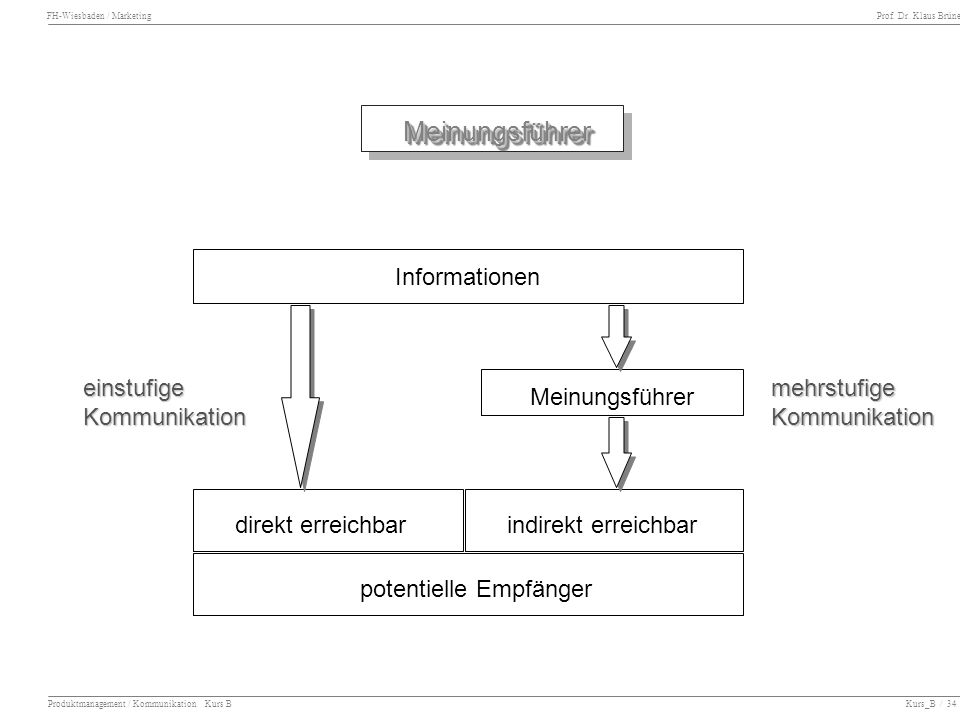 FH-Wiesbaden / Marketing Prof. Dr. Klaus Brüne Produktmanagement / Kommunikation Kurs B Kurs_B / 34 Informationen Meinungsführer direkt erreichbarindi
