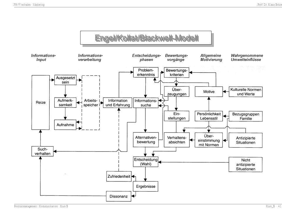 FH-Wiesbaden / Marketing Prof. Dr. Klaus Brüne Produktmanagement / Kommunikation Kurs B Kurs_B / 42 Engel/Kollat/Blackwell-ModellEngel/Kollat/Blackwel