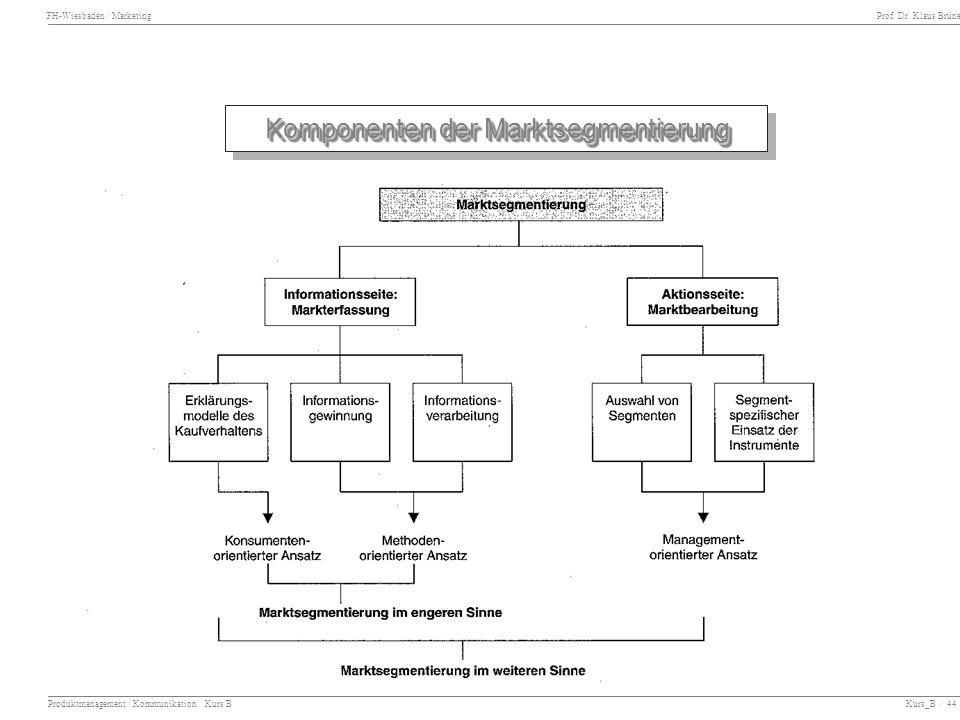 FH-Wiesbaden / Marketing Prof. Dr. Klaus Brüne Produktmanagement / Kommunikation Kurs B Kurs_B / 44 Komponenten der Marktsegmentierung