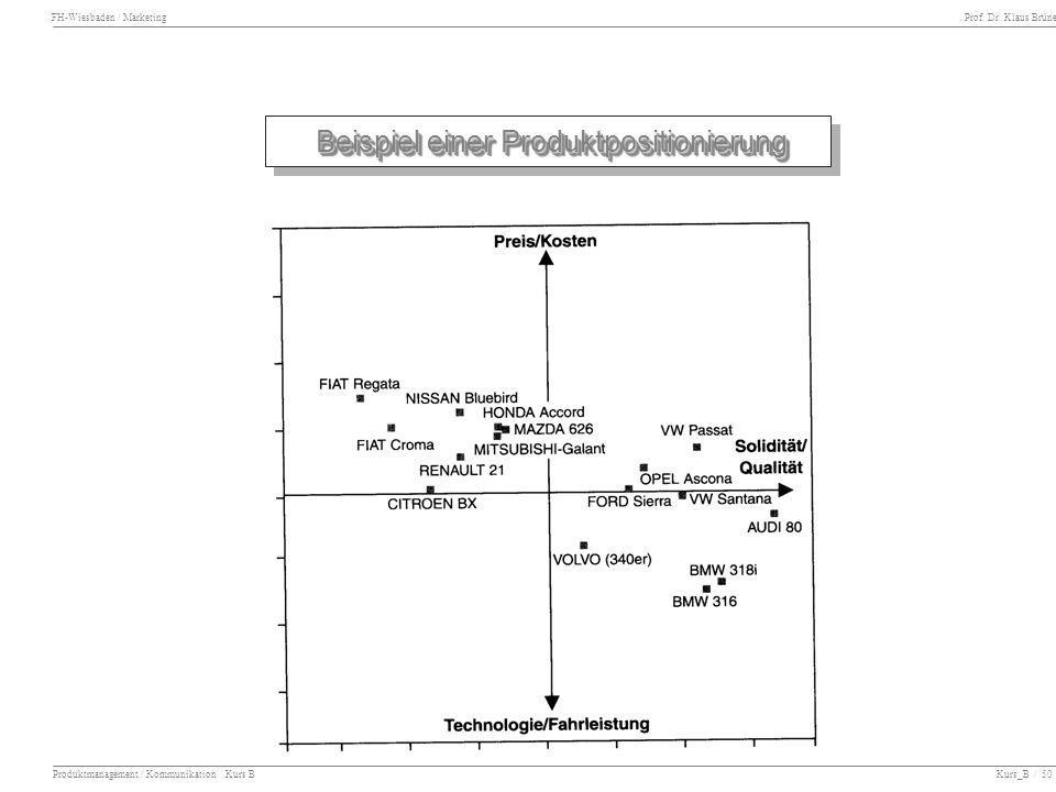 FH-Wiesbaden / Marketing Prof. Dr. Klaus Brüne Produktmanagement / Kommunikation Kurs B Kurs_B / 50 Beispiel einer Produktpositionierung Beispiel eine