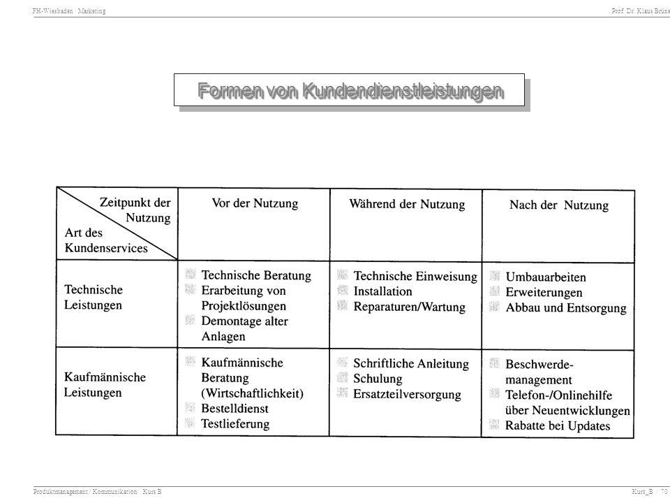 FH-Wiesbaden / Marketing Prof. Dr. Klaus Brüne Produktmanagement / Kommunikation Kurs B Kurs_B / 70 Formen von Kundendienstleistungen Formen von Kunde