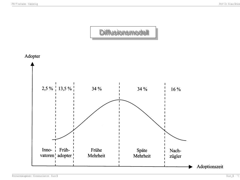 FH-Wiesbaden / Marketing Prof. Dr. Klaus Brüne Produktmanagement / Kommunikation Kurs B Kurs_B / 75 DiffusionsmodellDiffusionsmodell