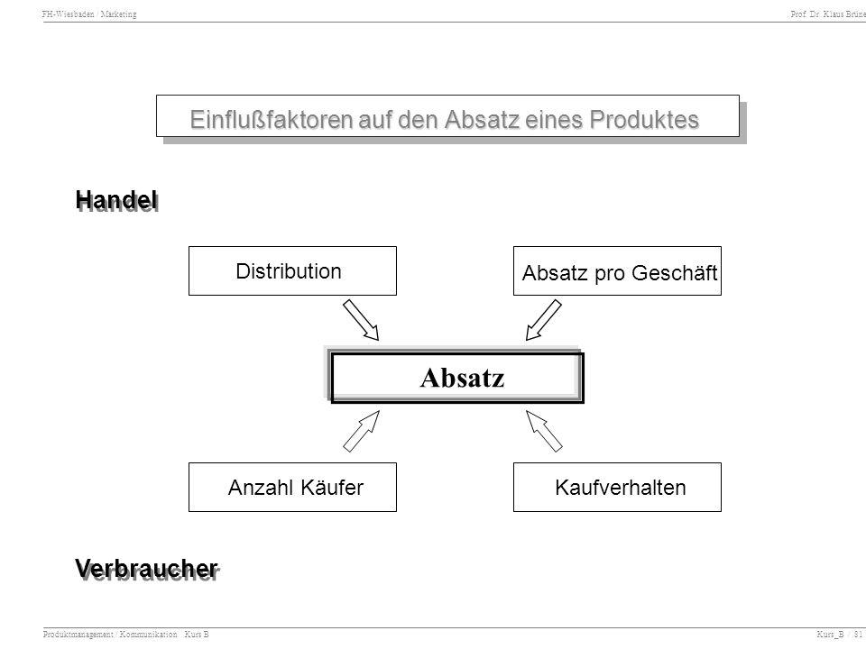 FH-Wiesbaden / Marketing Prof. Dr. Klaus Brüne Produktmanagement / Kommunikation Kurs B Kurs_B / 81 Einflußfaktoren auf den Absatz eines Produktes Dis