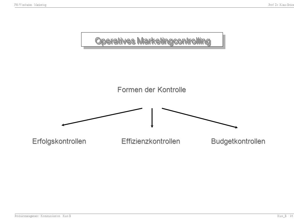 FH-Wiesbaden / Marketing Prof. Dr. Klaus Brüne Produktmanagement / Kommunikation Kurs B Kurs_B / 96 Operatives Marketingcontrolling Formen der Kontrol