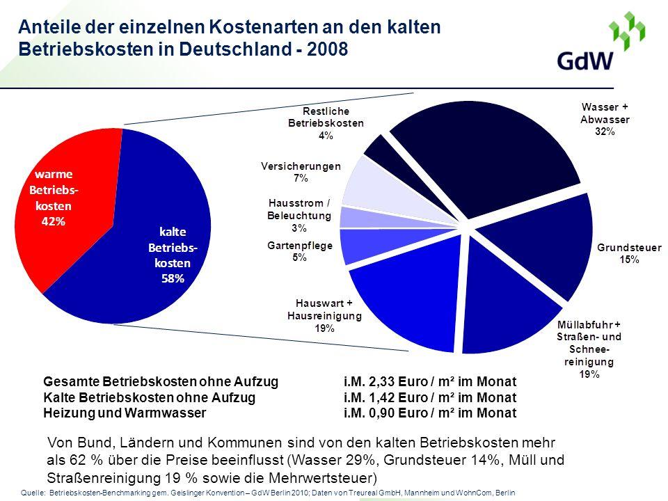 Anteile der einzelnen Kostenarten an den kalten Betriebskosten in Deutschland - 2008 Gesamte Betriebskosten ohne Aufzug i.M.
