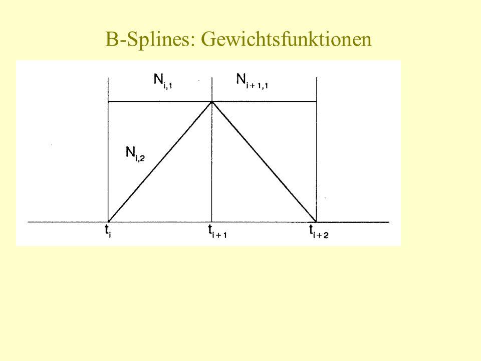 B-Splines: Gewichtsfunktionen