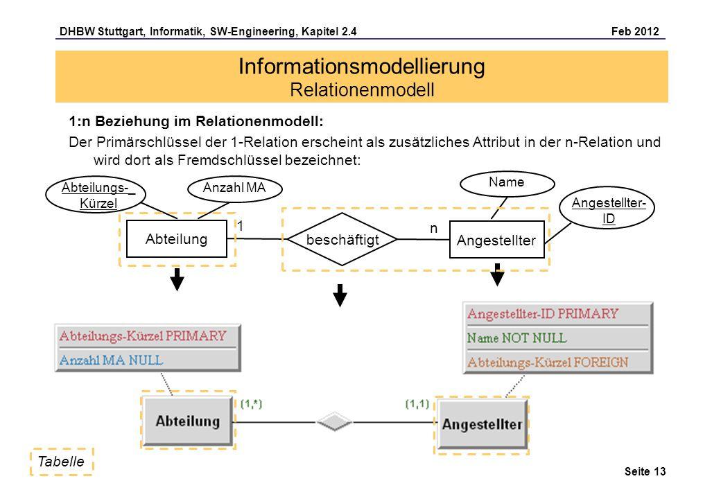 DHBW Stuttgart, Informatik, SW-Engineering, Kapitel 2.4 Feb 2012 Seite 13 1:n Beziehung im Relationenmodell: Der Primärschlüssel der 1-Relation ersche