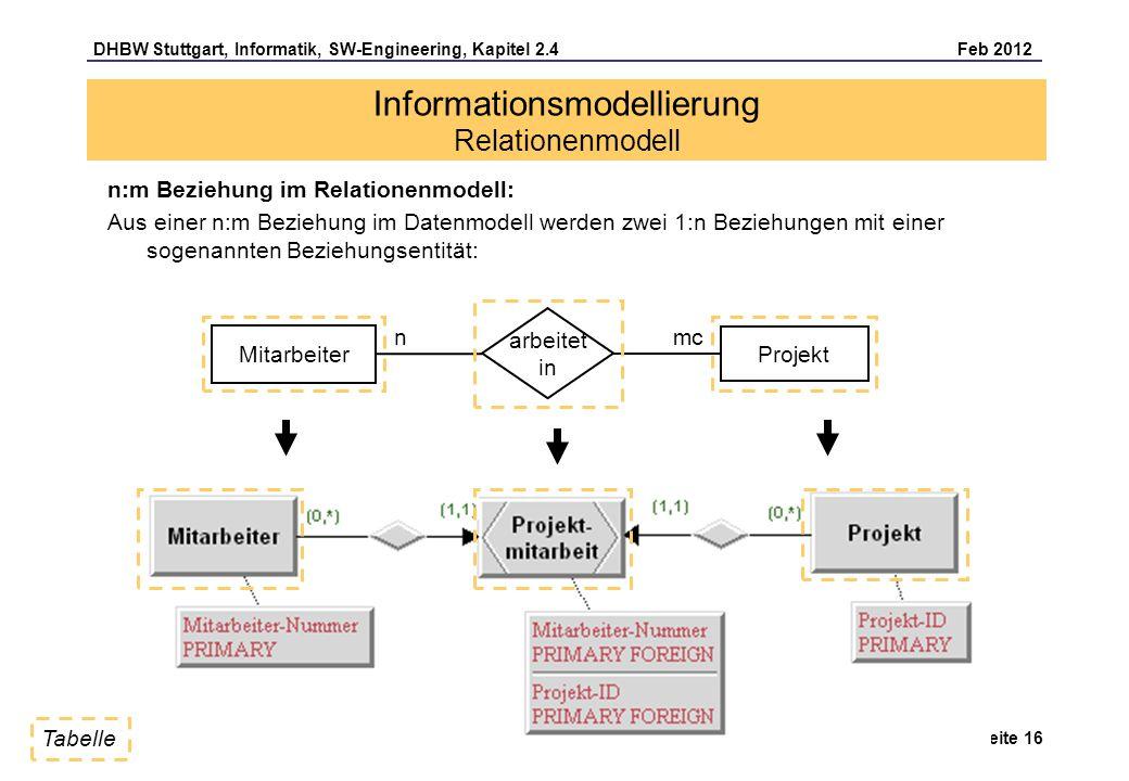 DHBW Stuttgart, Informatik, SW-Engineering, Kapitel 2.4 Feb 2012 Seite 16 n:m Beziehung im Relationenmodell: Aus einer n:m Beziehung im Datenmodell we