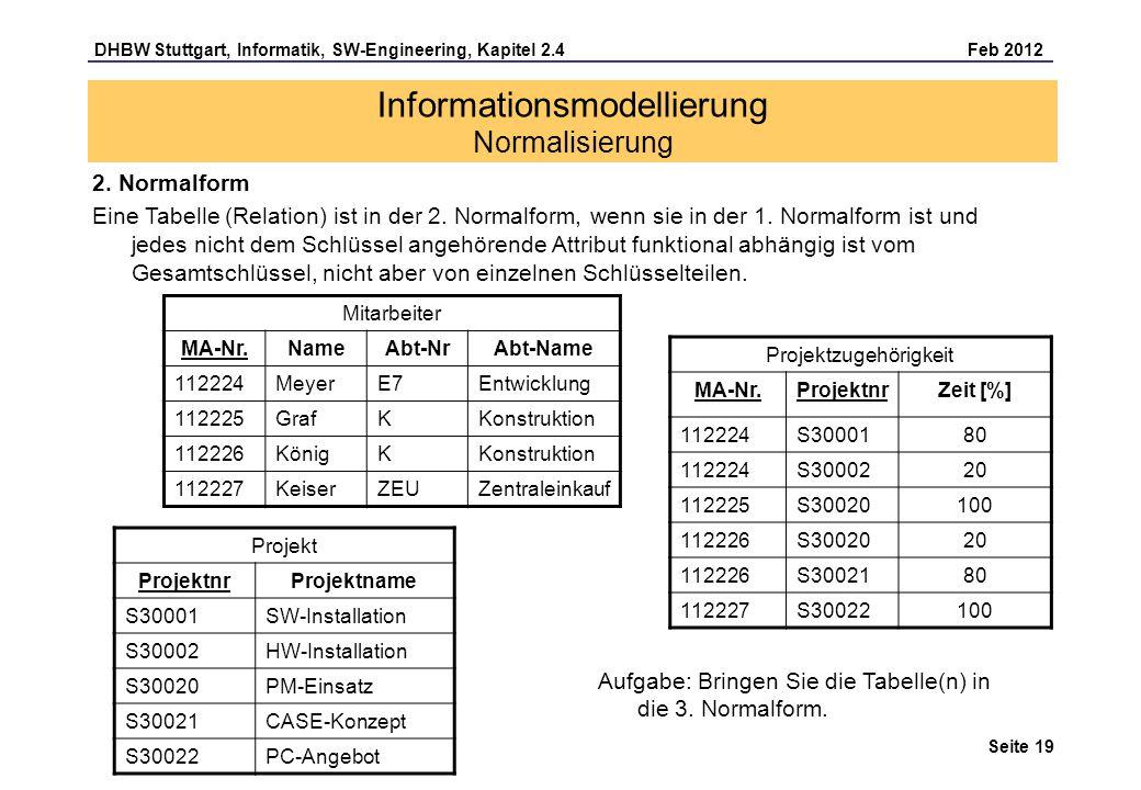 DHBW Stuttgart, Informatik, SW-Engineering, Kapitel 2.4 Feb 2012 Seite 19 Informationsmodellierung Normalisierung Mitarbeiter MA-Nr.NameAbt-NrAbt-Name