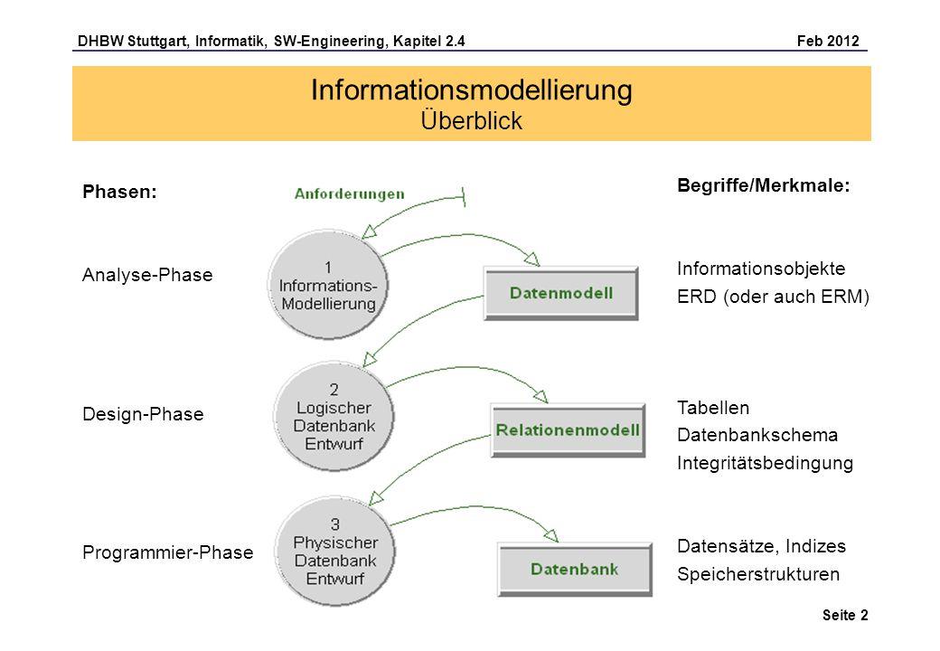 DHBW Stuttgart, Informatik, SW-Engineering, Kapitel 2.4 Feb 2012 Seite 3 Informationsmodellierung Entity Relationship (ER) Diagramm Mitarbeiter Fertigmeldung Abteilung Artikel Bestellung Kündigung Projekt ER-Diagramm (ERD): Ein ER-Diagramm ist die grafische Darstellung von Informationsobjekten (auch Entitäten genannt) und deren Beziehungen untereinander (Peter Chen).