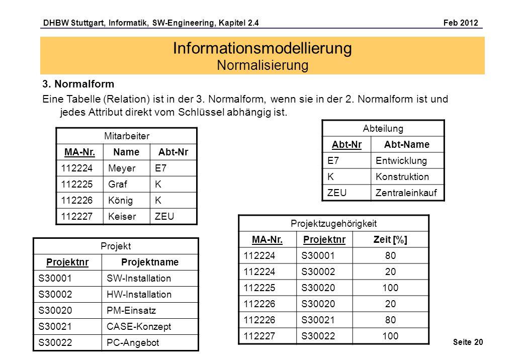 DHBW Stuttgart, Informatik, SW-Engineering, Kapitel 2.4 Feb 2012 Seite 20 Informationsmodellierung Normalisierung Mitarbeiter MA-Nr.NameAbt-Nr 112224M