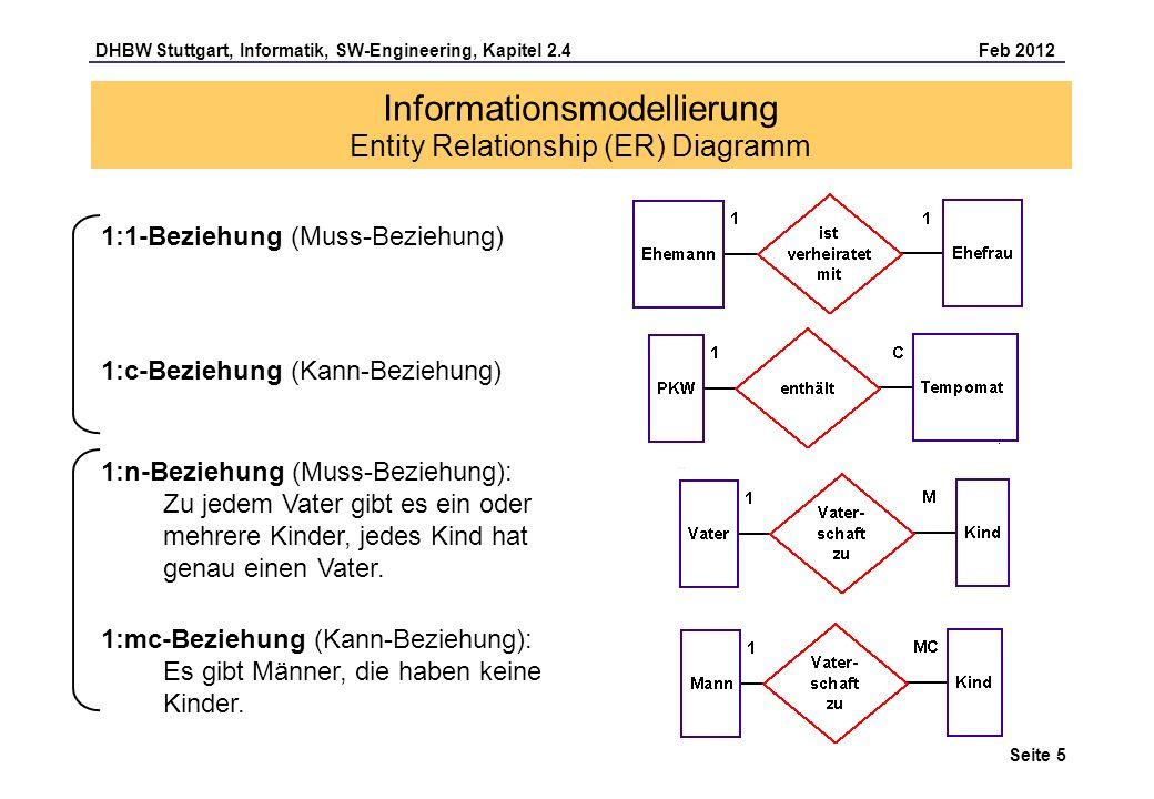 DHBW Stuttgart, Informatik, SW-Engineering, Kapitel 2.4 Feb 2012 Seite 16 n:m Beziehung im Relationenmodell: Aus einer n:m Beziehung im Datenmodell werden zwei 1:n Beziehungen mit einer sogenannten Beziehungsentität: Informationsmodellierung Relationenmodell Mitarbeiter arbeitet in n mc Projekt Tabelle