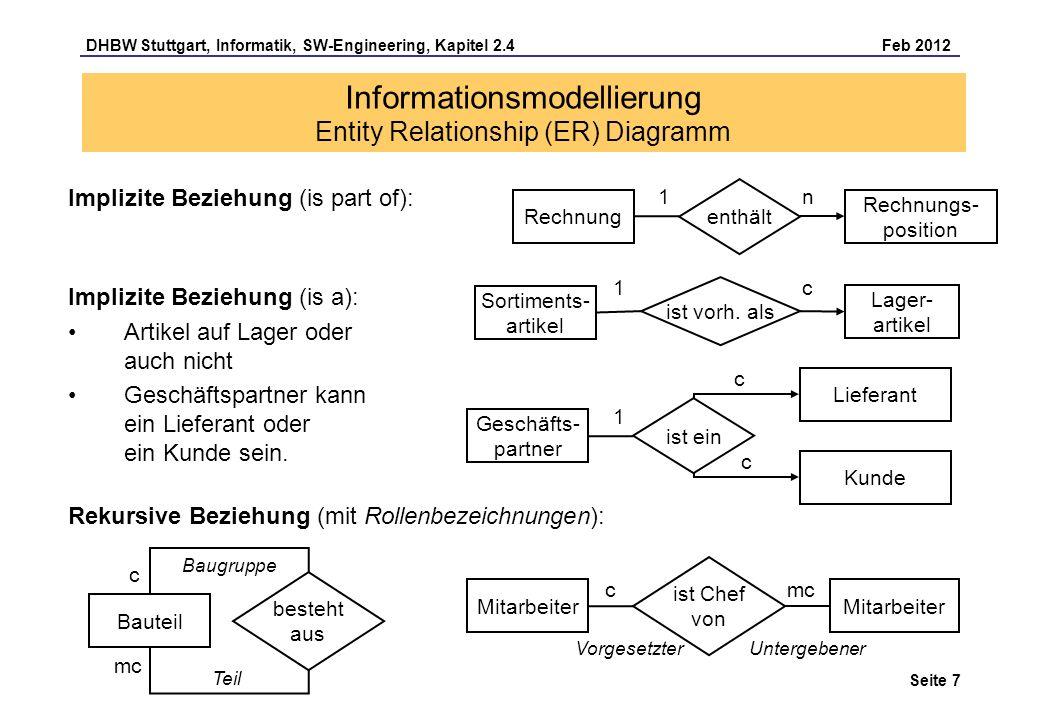 DHBW Stuttgart, Informatik, SW-Engineering, Kapitel 2.4 Feb 2012 Seite 8 Informationsmodellierung Entity Relationship (ER) Diagramm Bitte bei (min, max)-Notation Umkehrung beachten.