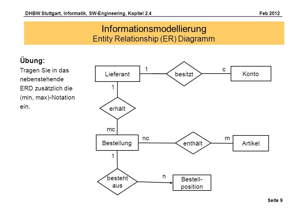 DHBW Stuttgart, Informatik, SW-Engineering, Kapitel 2.4 Feb 2012 Seite 20 Informationsmodellierung Normalisierung Mitarbeiter MA-Nr.NameAbt-Nr 112224MeyerE7 112225GrafK 112226KönigK 112227KeiserZEU Projekt ProjektnrProjektname S30001SW-Installation S30002HW-Installation S30020PM-Einsatz S30021CASE-Konzept S30022PC-Angebot Projektzugehörigkeit MA-Nr.ProjektnrZeit [%] 112224S3000180 112224S3000220 112225S30020100 112226S3002020 112226S3002180 112227S30022100 3.