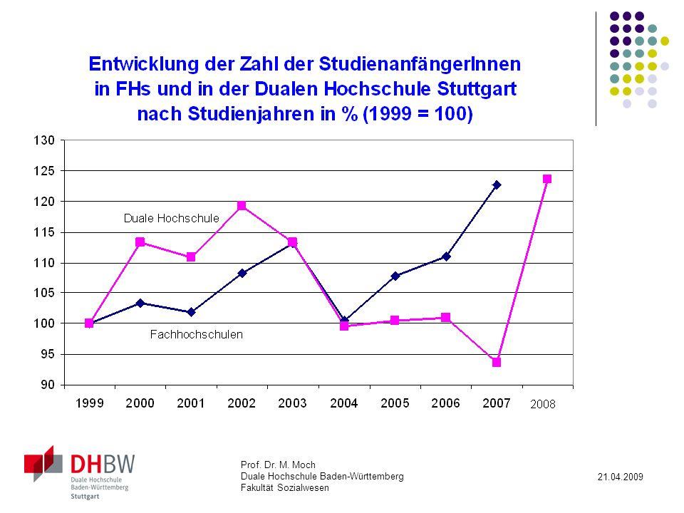 Prof. Dr. M. Moch Duale Hochschule Baden-Württemberg Fakultät Sozialwesen 21.04.2009