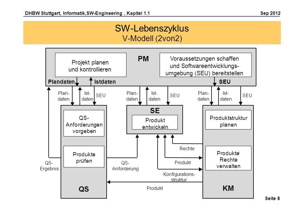 DHBW Stuttgart, Informatik,SW-Engineering, Kapitel 1.1 Sep 2012 Seite 8 SW-Lebenszyklus V-Modell (2von2) Konfigurations- struktur Projekt planen und k