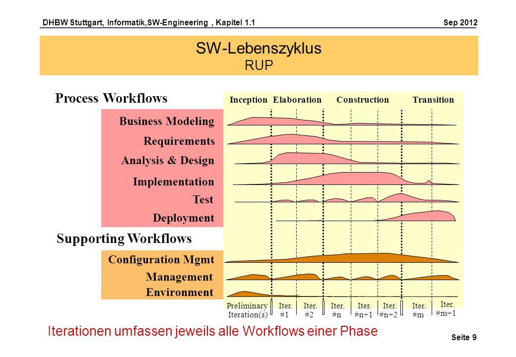 DHBW Stuttgart, Informatik,SW-Engineering, Kapitel 1.1 Sep 2012 Seite 9 SW-Lebenszyklus RUP Process Workflows Supporting Workflows Management Environm