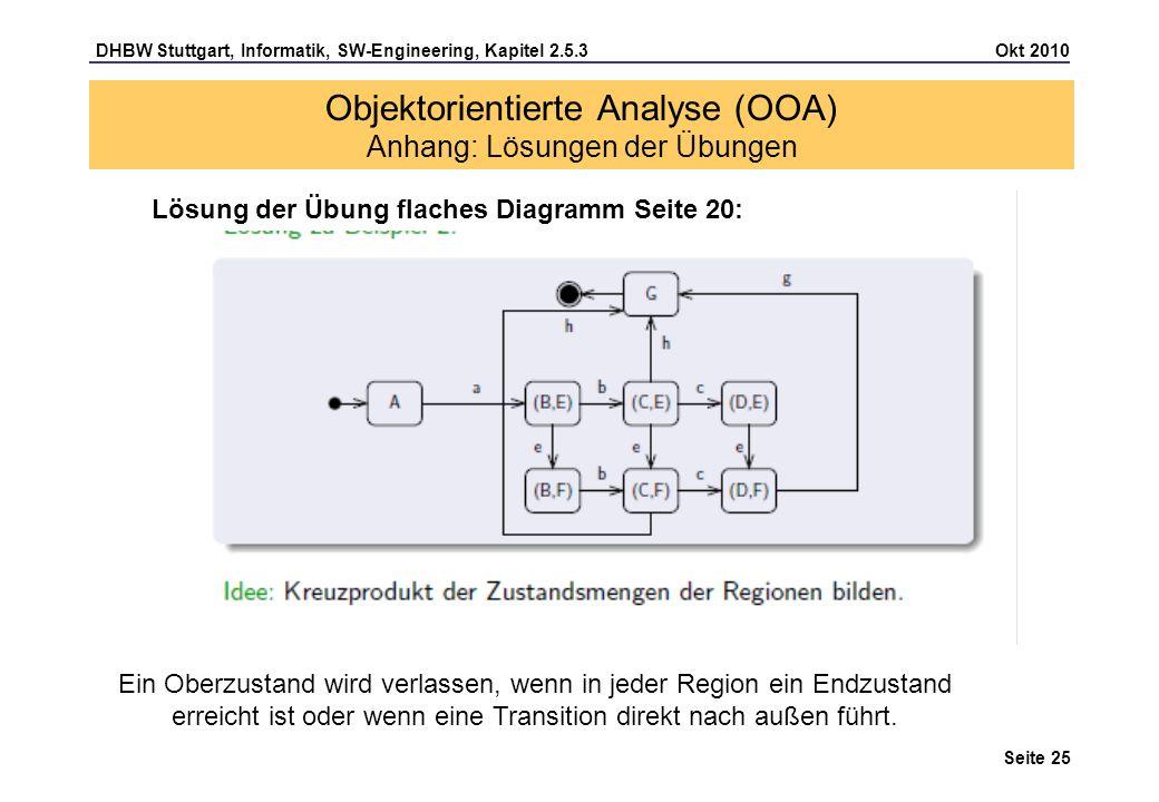 DHBW Stuttgart, Informatik, SW-Engineering, Kapitel 2.5.3 Okt 2010 Seite 25 Objektorientierte Analyse (OOA) Anhang: Lösungen der Übungen Lösung der Üb