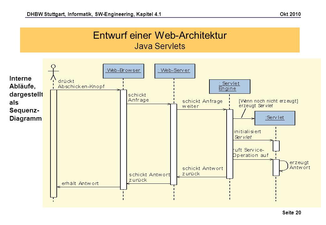 DHBW Stuttgart, Informatik, SW-Engineering, Kapitel 4.1 Okt 2010 Seite 20 Entwurf einer Web-Architektur Java Servlets Interne Abläufe, dargestellt als