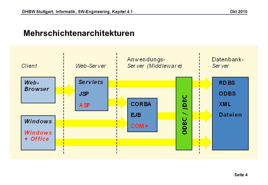 DHBW Stuttgart, Informatik, SW-Engineering, Kapitel 4.1 Okt 2010 Seite 5 Entwurf der Architektur Charakteristika einer Client-Server-Architektur Der auf dem Client befindliche Teil der Anwendung ist nach der Anmeldung beim serverseitigen Teil der Anwendung in der Regel bis zur Abmeldung permanent mit dem Server verbunden; damit ist es leicht, eine Benutzersitzung zu verfolgen Die maximale Anzahl der nebenläufigen Benutzer liegt als Anforderung fest und erleichtert damit den Systementwurf Aufwändige Verteilung der Client-Software, da sie auf jedem Client installiert werden muss Die Client/Server-Umgebung ist in der Regel bekannt und kann durch die Entwickler beeinflusst werden, die sowohl für den Client- als auch für den Server-Teil verantwortlich sind.