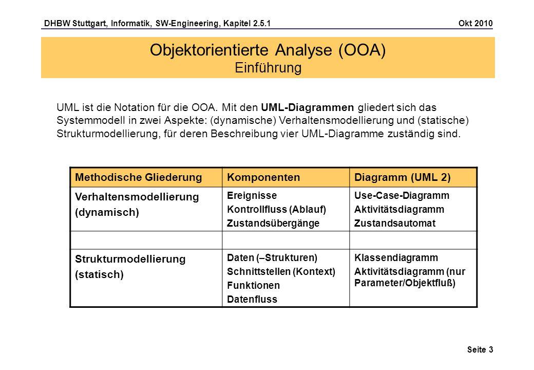 DHBW Stuttgart, Informatik, SW-Engineering, Kapitel 2.5.1 Okt 2010 Seite 14 Objektorientierte Analyse (OOA) Use Case Beschreibung (Template) Use case Titel: ___________________ Nummer: ……… Kurzbeschreibung (Ziel): ……… Akteure: ……… Auslösendes Ereignis: ……… Vorbedingung: ……… Nachbedingung (bei Erfolg / bei Fehlerfall): Standardablauf (Abfolge der Aktionen): 1.