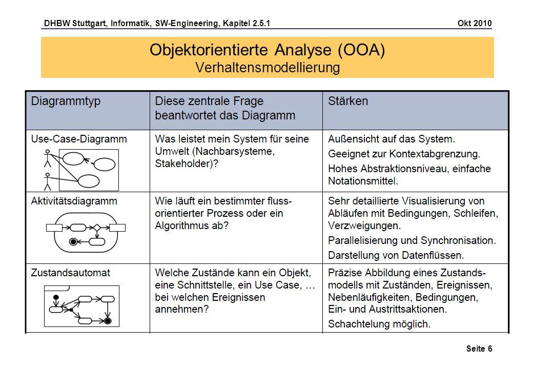DHBW Stuttgart, Informatik, SW-Engineering, Kapitel 2.5.1 Okt 2010 Seite 17 Hier sind die verbesserten Use Cases: -Keine Lösungen (Oberflächen) beschreiben -Hauptablauf (mit Alternativen) kennzeichnen -Detaillierung der Daten (Attribute) ins Klassendiagramm übernehmen Objektorientierte Analyse (OOA) Use Case Beschreibungen