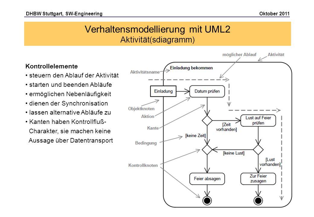DHBW Stuttgart, SW-Engineering Oktober 2011 Seite 19 Kontrollelemente steuern den Ablauf der Aktivität starten und beenden Abläufe ermöglichen Nebenlä