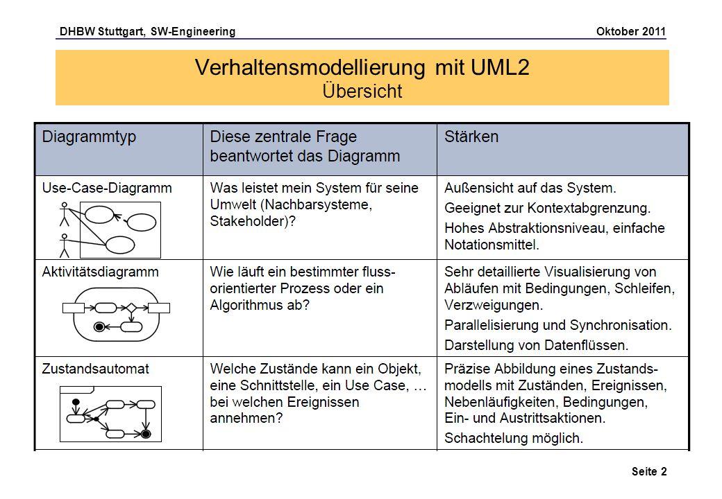 DHBW Stuttgart, SW-Engineering Oktober 2011 Seite 2 Verhaltensmodellierung mit UML2 Übersicht