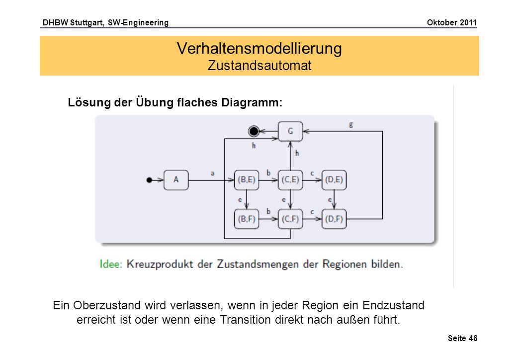 DHBW Stuttgart, SW-Engineering Oktober 2011 Seite 46 Verhaltensmodellierung Zustandsautomat Lösung der Übung flaches Diagramm: Ein Oberzustand wird ve