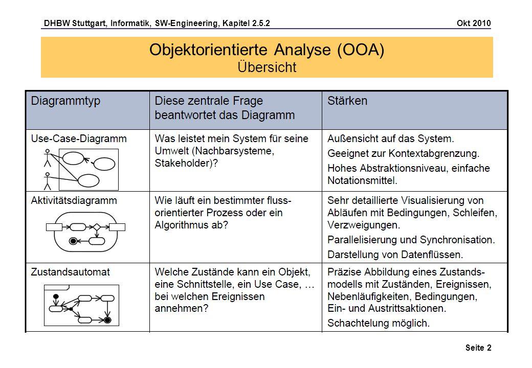 DHBW Stuttgart, Informatik, SW-Engineering, Kapitel 2.5.2 Okt 2010 Seite 2 Objektorientierte Analyse (OOA) Übersicht