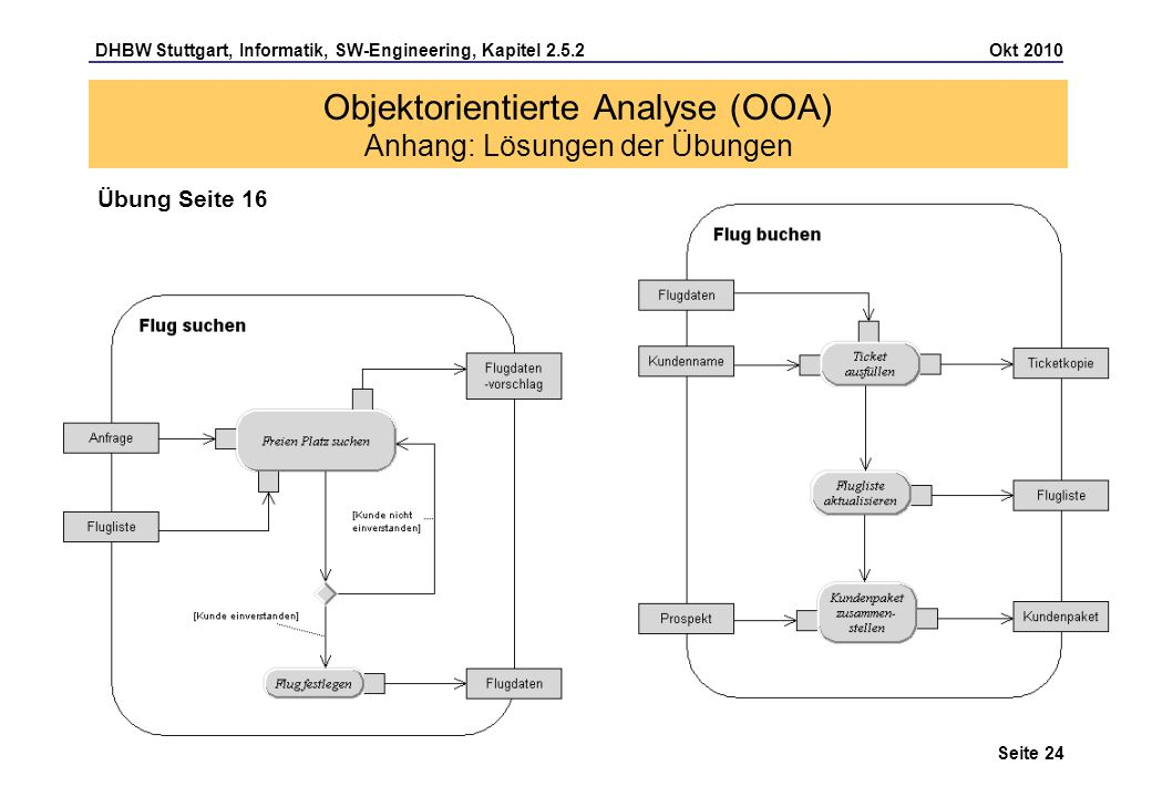 DHBW Stuttgart, Informatik, SW-Engineering, Kapitel 2.5.2 Okt 2010 Seite 24 Objektorientierte Analyse (OOA) Anhang: Lösungen der Übungen Übung Seite 1