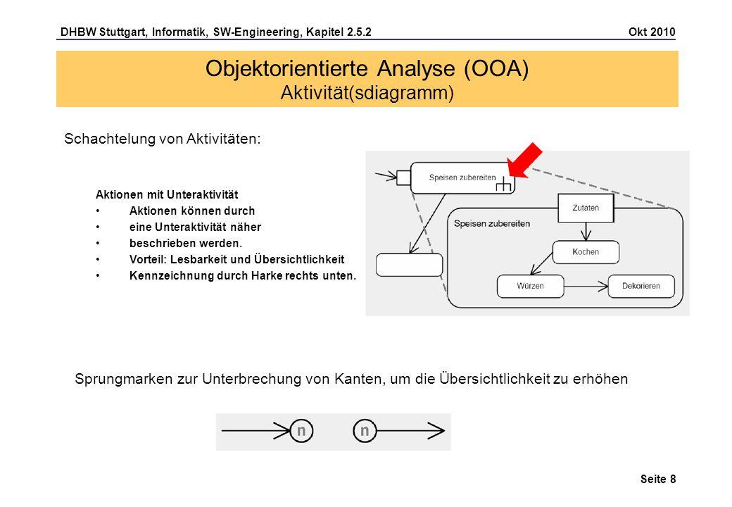 DHBW Stuttgart, Informatik, SW-Engineering, Kapitel 2.5.2 Okt 2010 Seite 19 Objektorientierte Analyse (OOA) Aktivität(sdiagramm) Übung (WebBrokerage): In einem Anwendungsfalldiagramm zum Thema WebBrokerage ist ein Use case Auftrag anlegen spezifiziert worden.