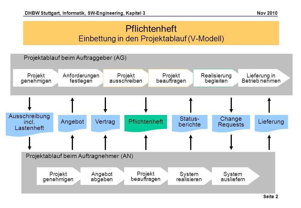 DHBW Stuttgart, Informatik, SW-Engineering, Kapitel 3 Nov 2010 Seite 2 Angebot abgeben Projekt beauftragen Pflichtenheft Einbettung in den Projektabla