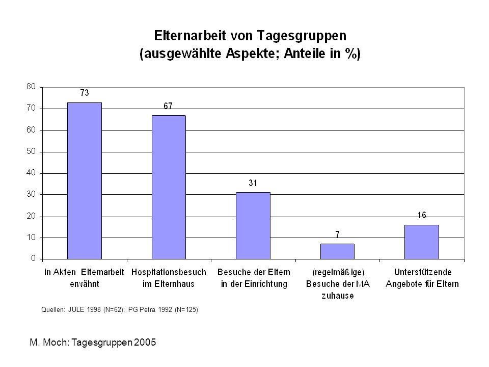M. Moch: Tagesgruppen 2005 Quellen: JULE 1998 (N=62); PG Petra 1992 (N=125)